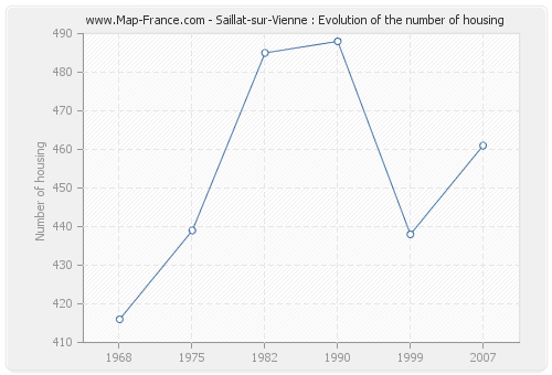 Saillat-sur-Vienne : Evolution of the number of housing