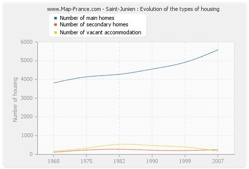 Saint-Junien : Evolution of the types of housing