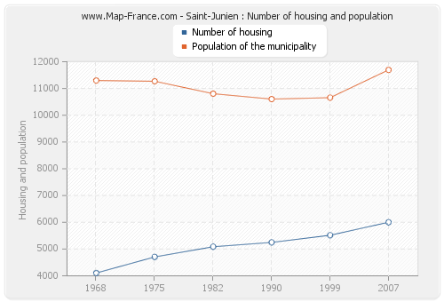Saint-Junien : Number of housing and population