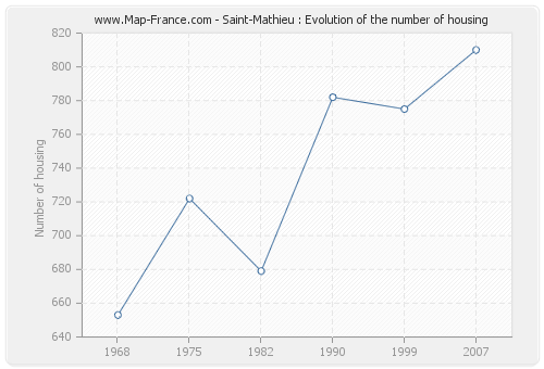 Saint-Mathieu : Evolution of the number of housing