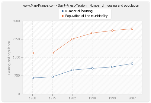 Saint-Priest-Taurion : Number of housing and population