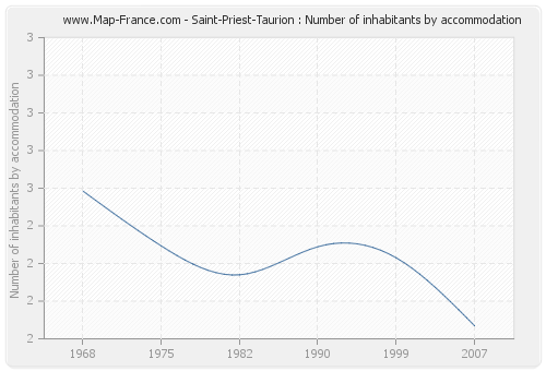 Saint-Priest-Taurion : Number of inhabitants by accommodation