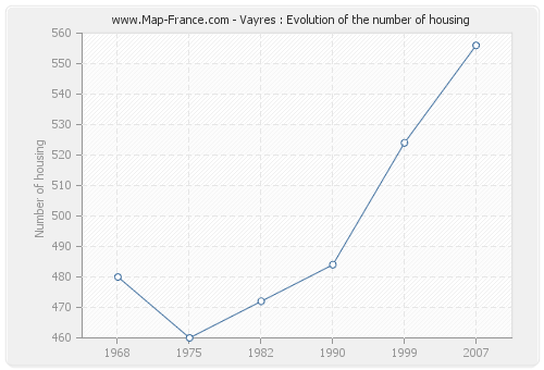 Vayres : Evolution of the number of housing