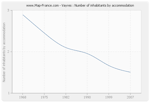 Vayres : Number of inhabitants by accommodation