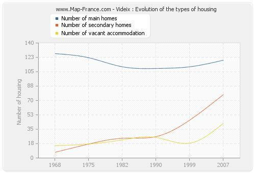 Videix : Evolution of the types of housing