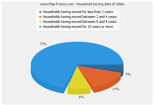 Household moving date of Videix