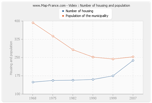 Videix : Number of housing and population