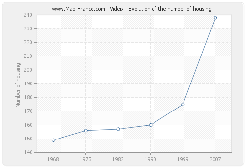 Videix : Evolution of the number of housing