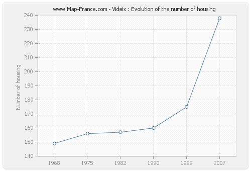 Videix : Evolution of the number of housing