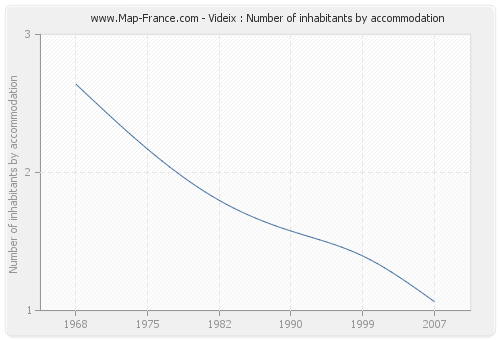 Videix : Number of inhabitants by accommodation