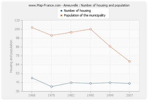 Ameuvelle : Number of housing and population