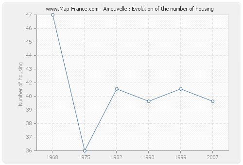Ameuvelle : Evolution of the number of housing