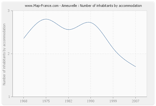 Ameuvelle : Number of inhabitants by accommodation