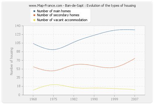 Ban-de-Sapt : Evolution of the types of housing