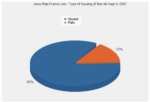 Type of housing of Ban-de-Sapt in 2007