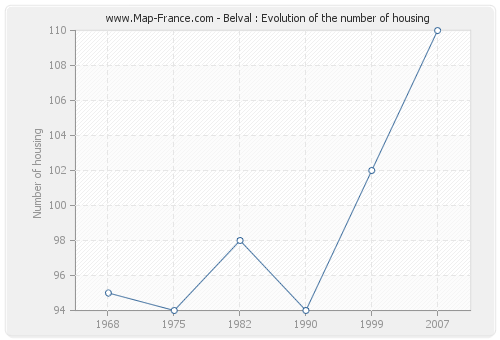 Belval : Evolution of the number of housing