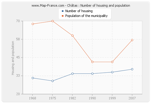 Châtas : Number of housing and population