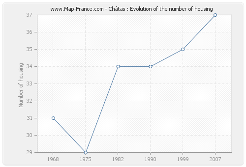 Châtas : Evolution of the number of housing