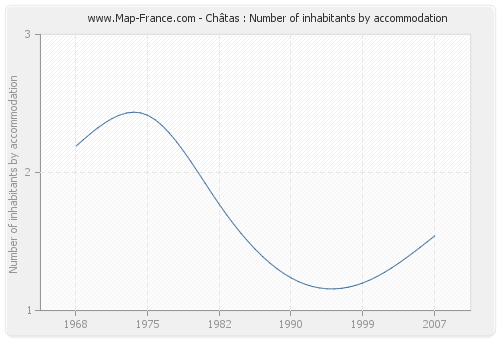 Châtas : Number of inhabitants by accommodation