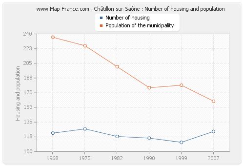 Châtillon-sur-Saône : Number of housing and population