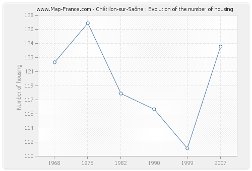 Châtillon-sur-Saône : Evolution of the number of housing