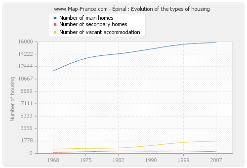 Épinal : Evolution of the types of housing
