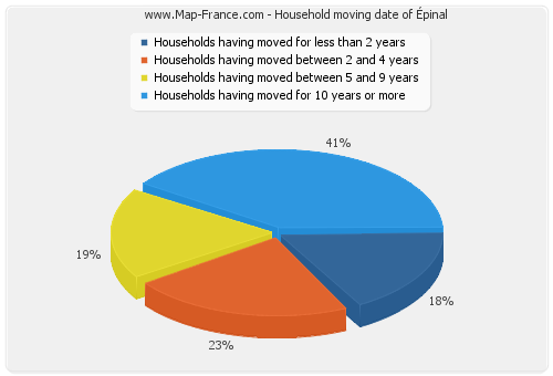 Household moving date of Épinal