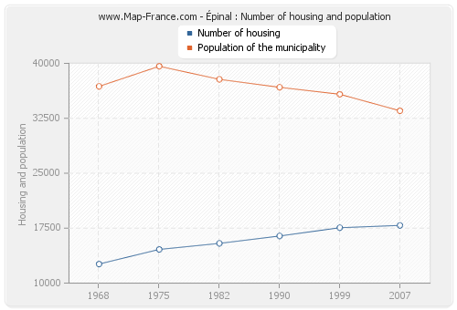 Épinal : Number of housing and population