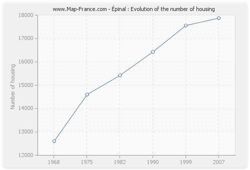 Épinal : Evolution of the number of housing
