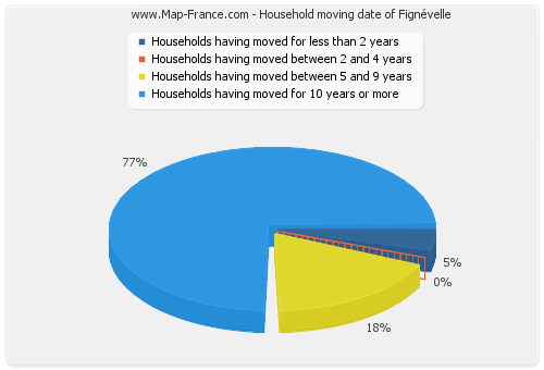 Household moving date of Fignévelle