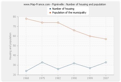 Fignévelle : Number of housing and population