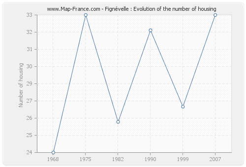 Fignévelle : Evolution of the number of housing