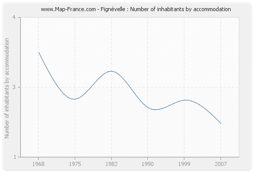 Fignévelle : Number of inhabitants by accommodation