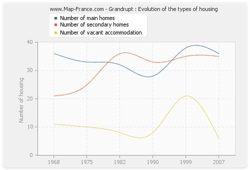 Grandrupt : Evolution of the types of housing