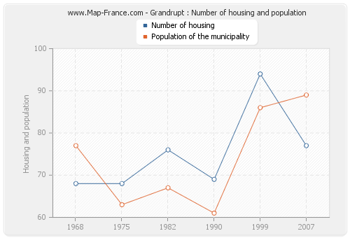 Grandrupt : Number of housing and population