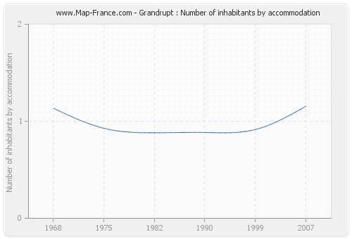 Grandrupt : Number of inhabitants by accommodation