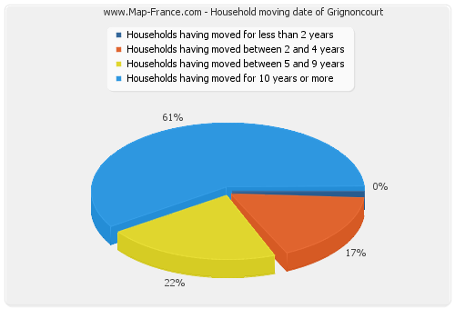 Household moving date of Grignoncourt