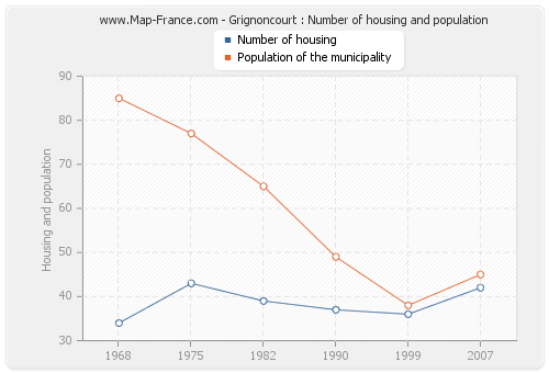 Grignoncourt : Number of housing and population