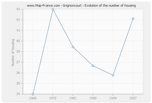 Grignoncourt : Evolution of the number of housing