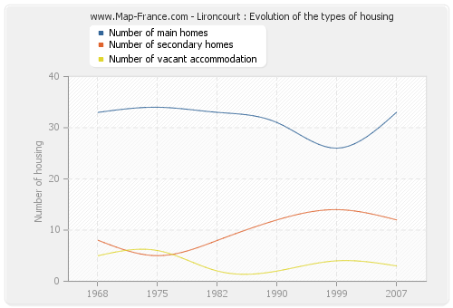 Lironcourt : Evolution of the types of housing