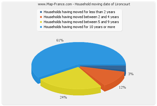 Household moving date of Lironcourt