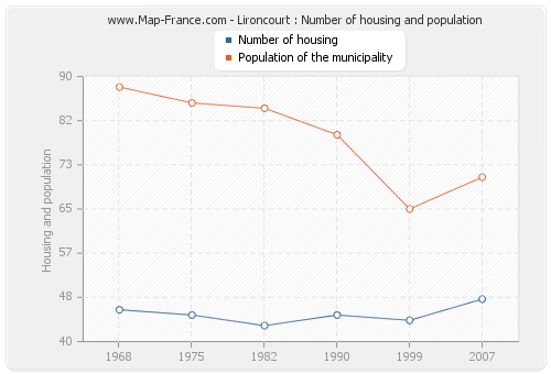Lironcourt : Number of housing and population