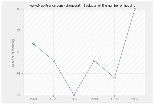 Lironcourt : Evolution of the number of housing