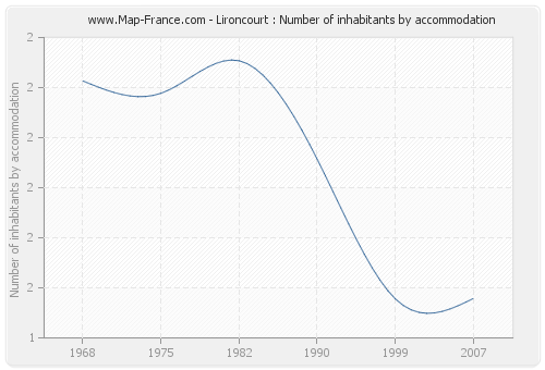 Lironcourt : Number of inhabitants by accommodation