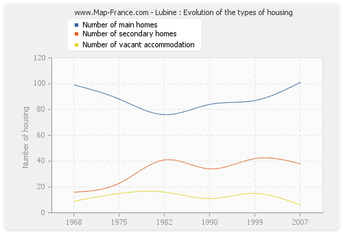 Lubine : Evolution of the types of housing