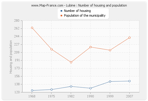 Lubine : Number of housing and population