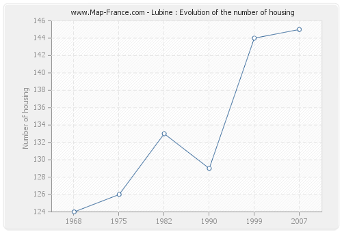 Lubine : Evolution of the number of housing