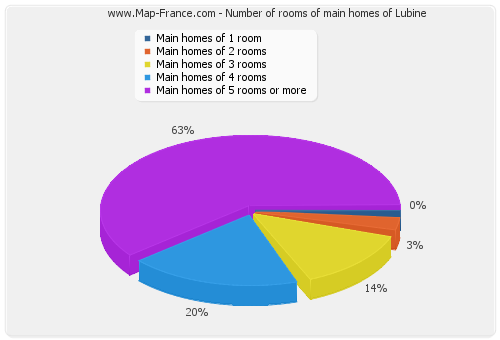 Number of rooms of main homes of Lubine