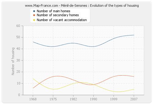 Ménil-de-Senones : Evolution of the types of housing