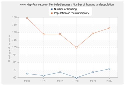 Ménil-de-Senones : Number of housing and population